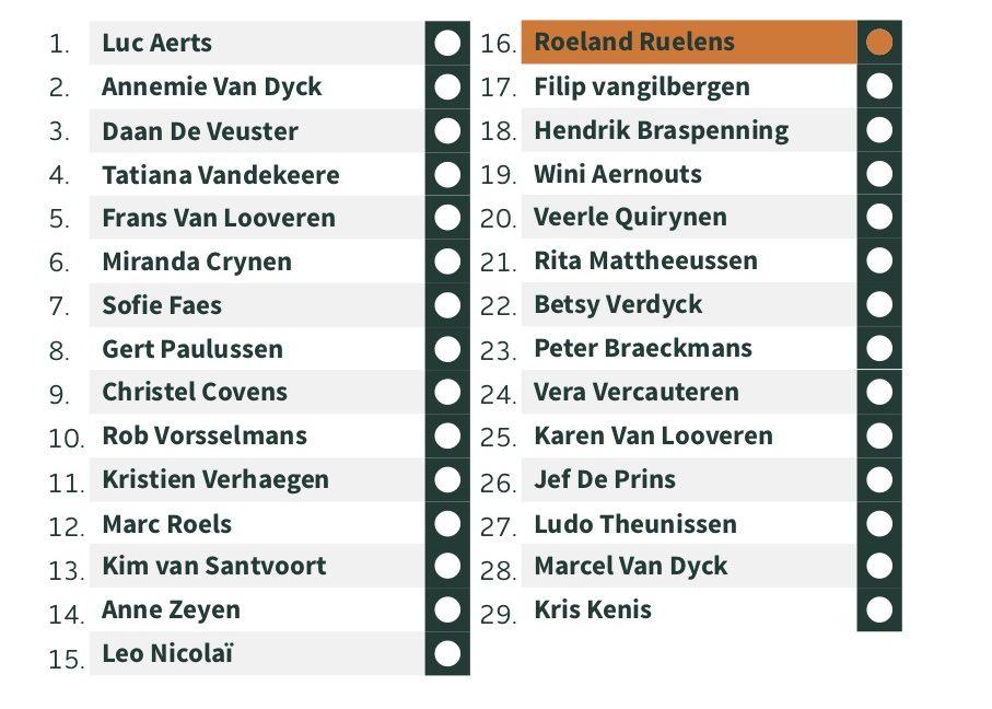 Lijst CD&V CDB Brecht